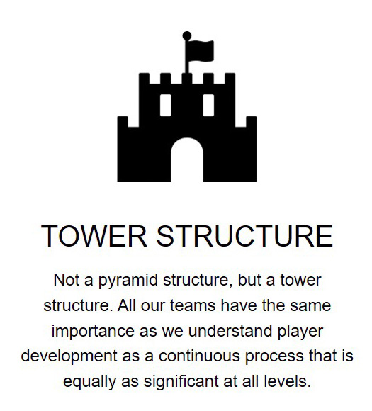 Player Structure